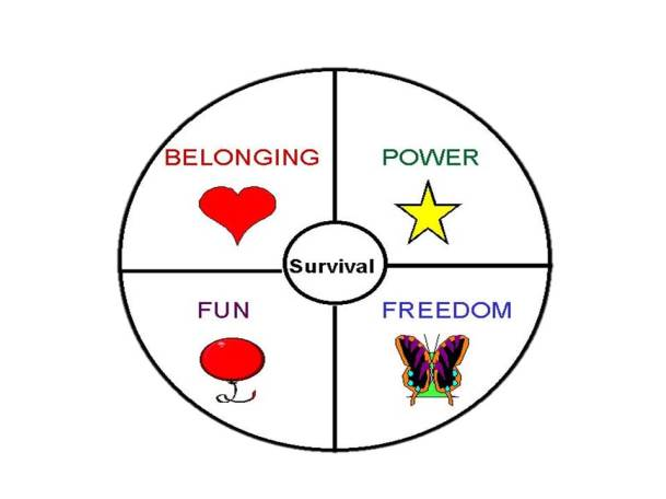 needs-circle